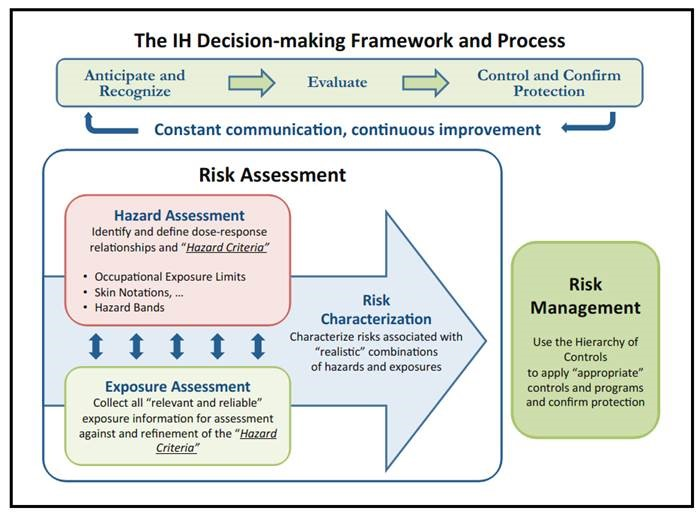 Diagram credit: S. Jahn, W. Bullock, J. Ignacio, A Strategy for Assessing and Managing Occupational Exposures , 4th edition, AIHA, p. ix  (2015)